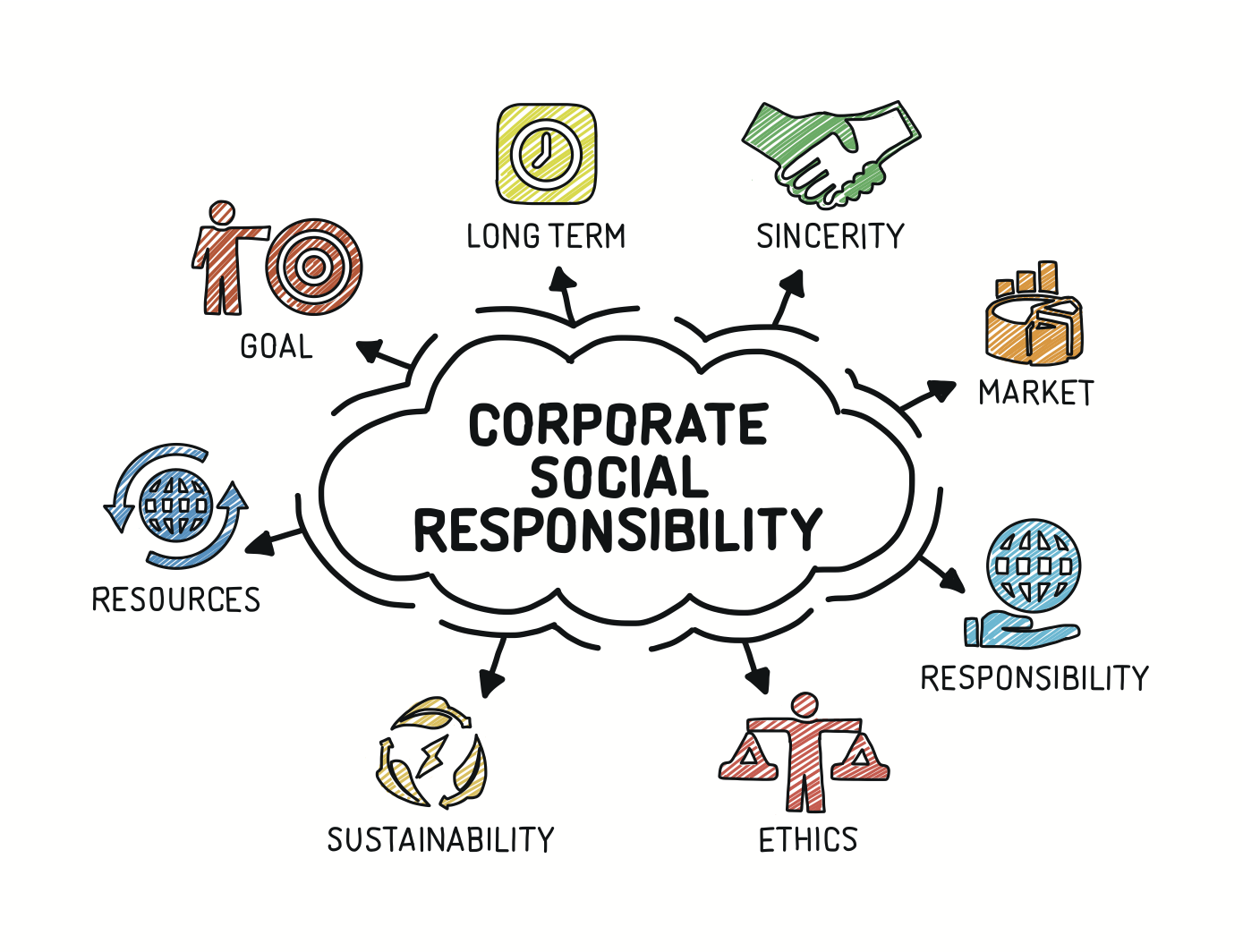 4 Types Of Corporate Social Responsibility